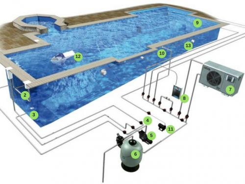 Comment fonctionne une piscine for Aspirateur piscine ne fonctionne pas