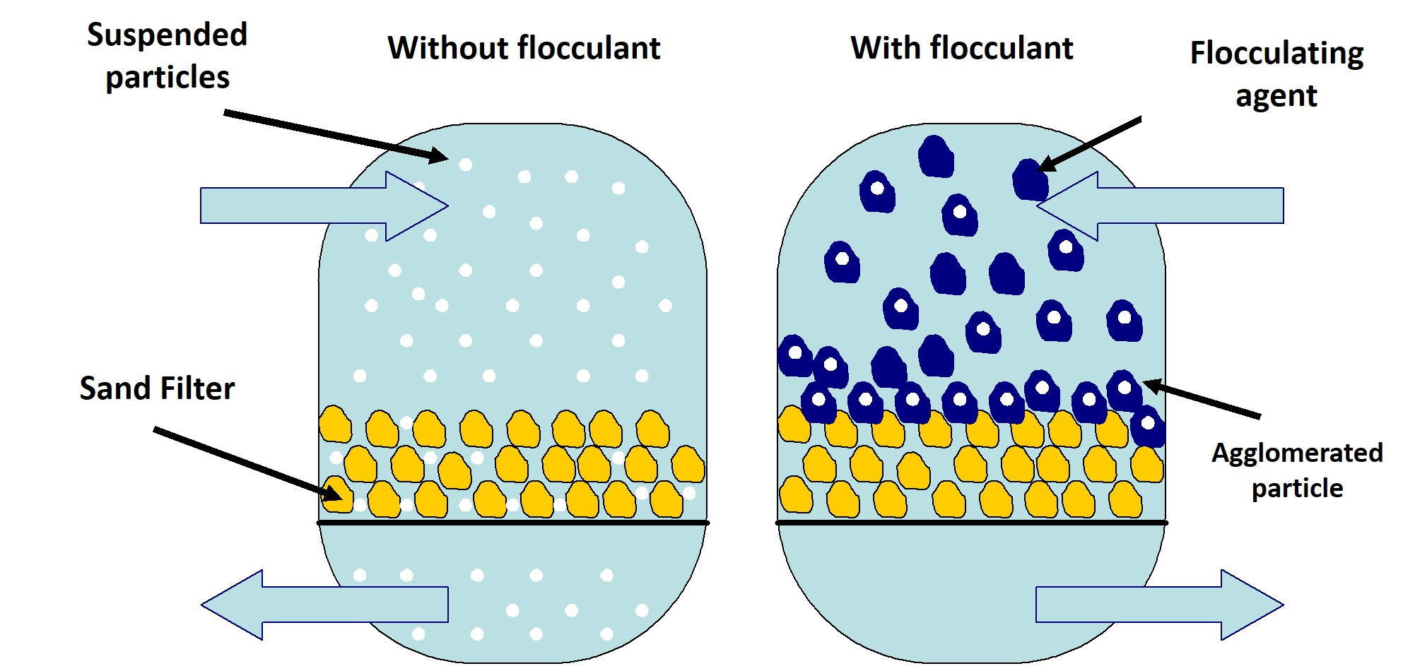 floculant Flocculation is the process in which colloids aggregate, or come together, to form larger particles called flocs by the addition of a chemical called a flocculant typical flocculants units include alum and ferrix, because they work well with high turbidity fluid mixtures.