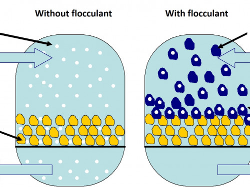 Simplified diagram of a sand filter with and without flocculating agent